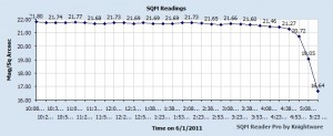 chart of sky quality readings