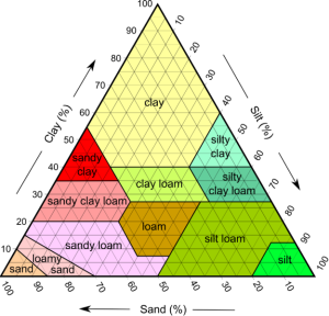 USDA Soil Texture Diagram