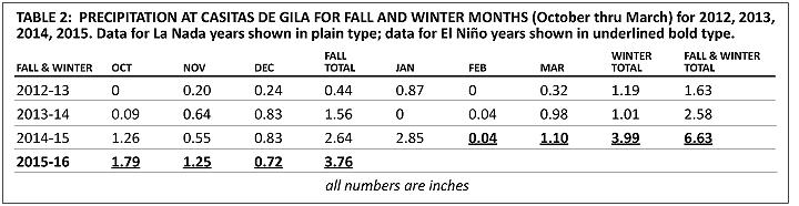 rainfall tables